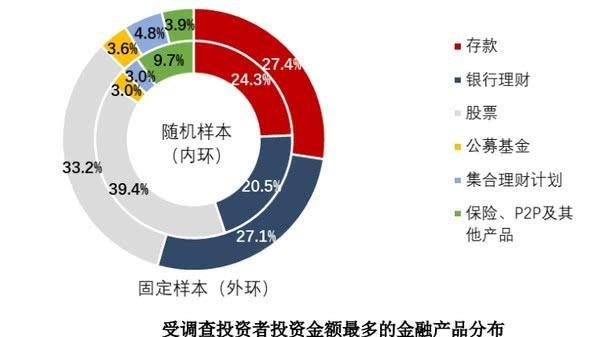 """1.4亿股民的""""日常"""":理财主要靠炒股,炒股主要靠工资"""