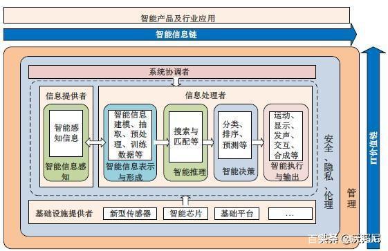 人工智能行业报告(四) 人工智能资讯报道_AI资讯 第4张