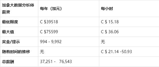 cf5df5f5b54318e16f7cabc7d21d2beb5474 - 数据分析师的薪资