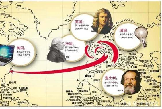 如果推翻了西方的主流科学理论,我国能否成为世界科学中心?