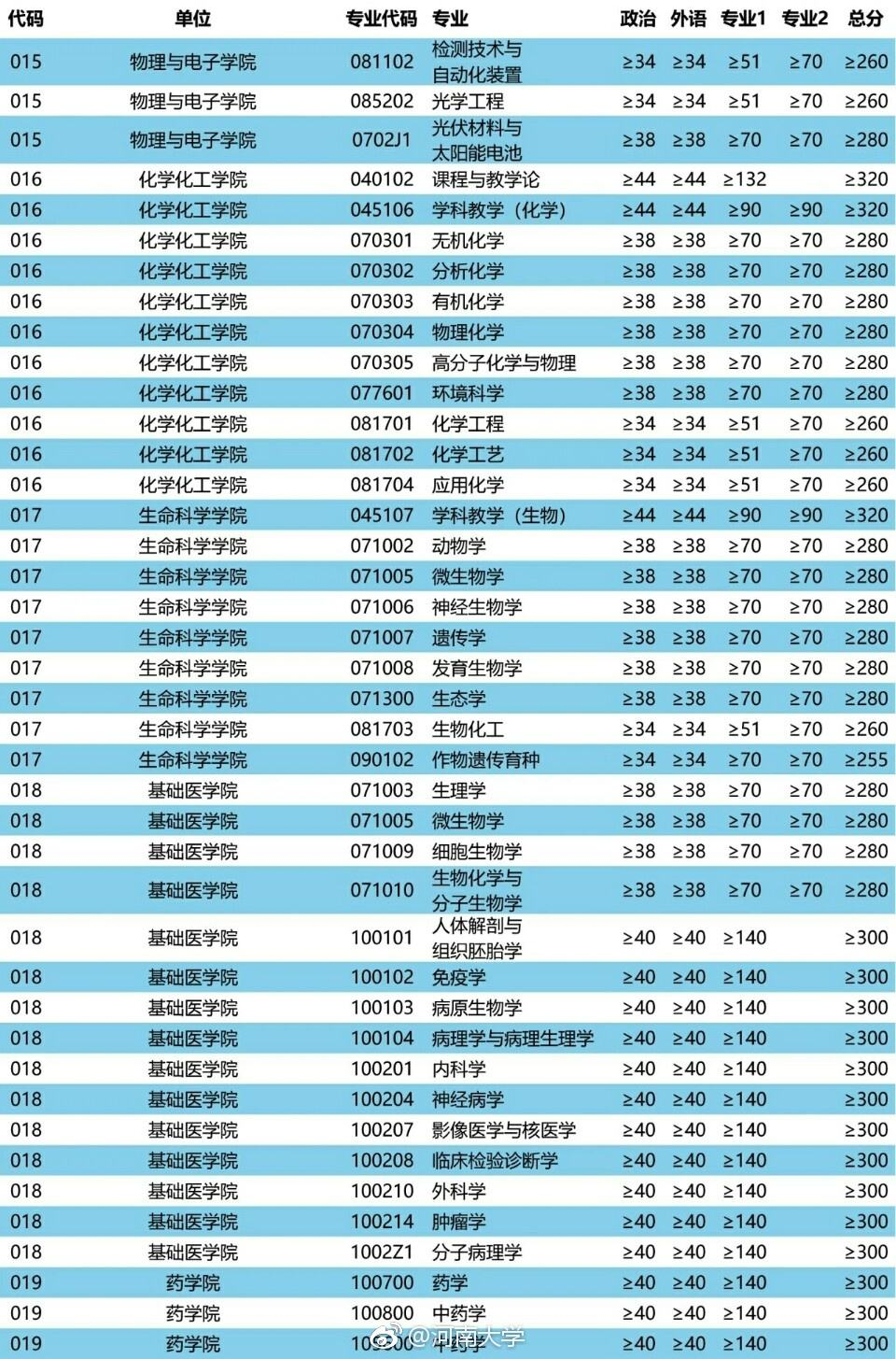 2019考研初试成绩已定!查询时间已经公布!建议大学生收藏