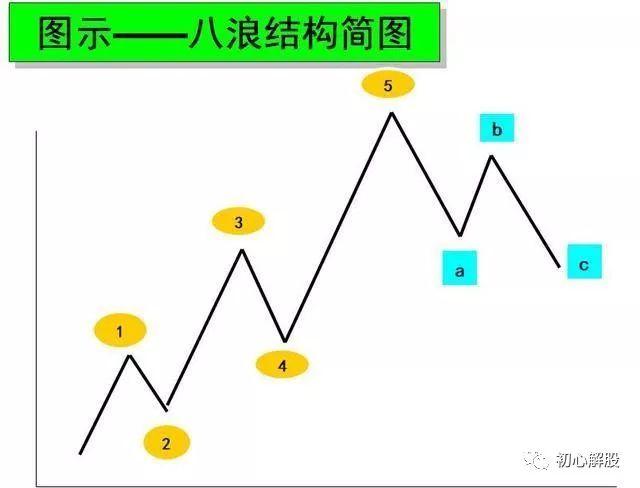 股票知识:波浪理论四十二浪图详解