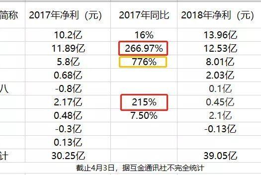 """去年消金公司活得咋样?捷信拾""""王者""""、苏宁拖后腿、海尔增三倍"""