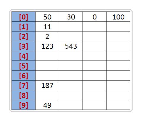 人工智能排序算法(8):基数排序 人工智能算法大全_AI算法 第2张