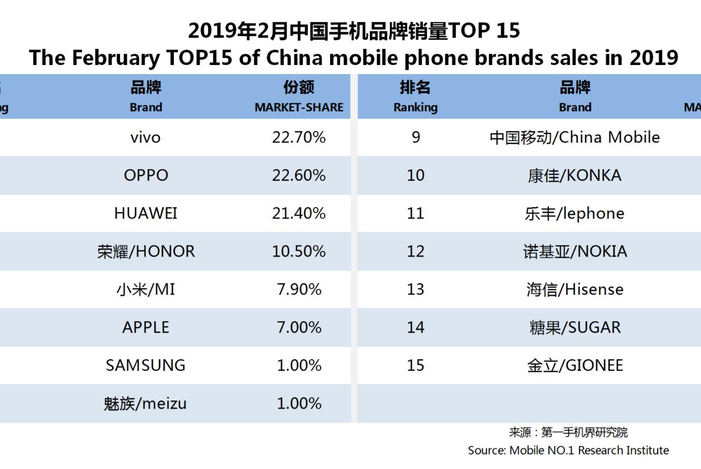 """国内手机销量情况,""""华为系""""保持第一,苹果跌出前5名"""