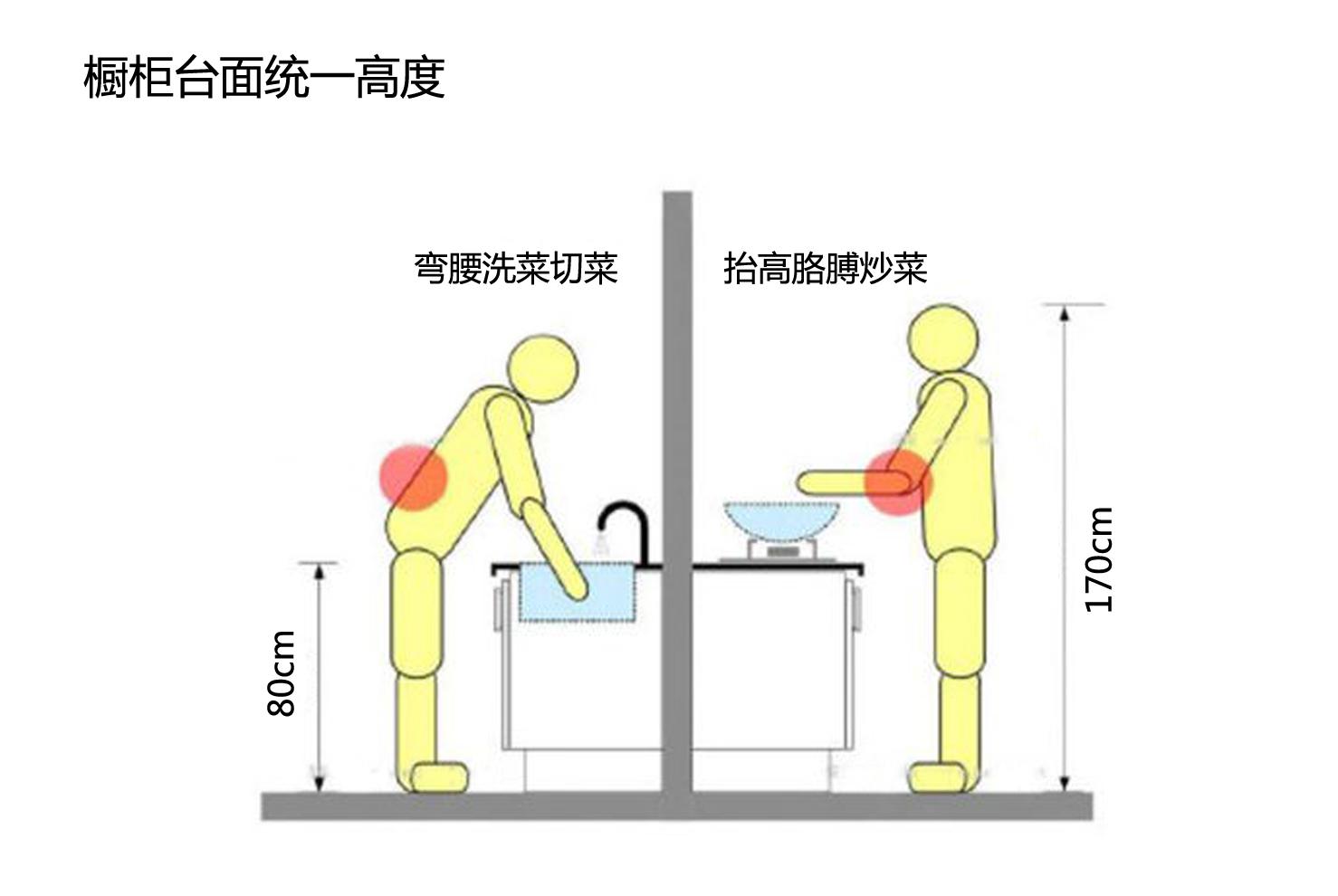 橱柜尺寸不对导致我得了肩周炎,后悔不知道合理尺寸!