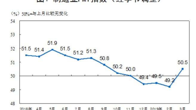 3月中国制造业PMI为50.5% 重回枯荣线上方
