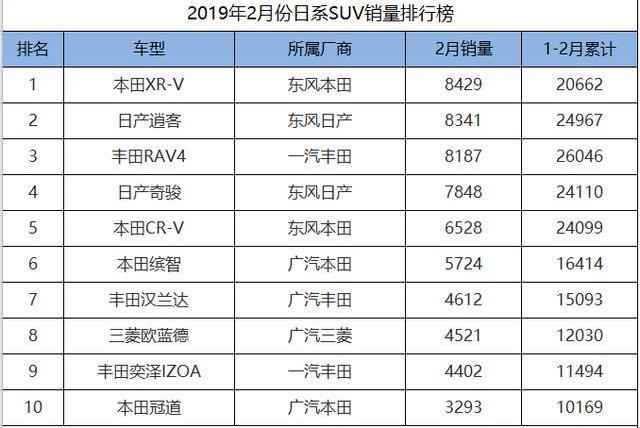 2月份日系SUV销量一览,XR-V、逍客包揽冠亚军,马自达CX-8垫底!