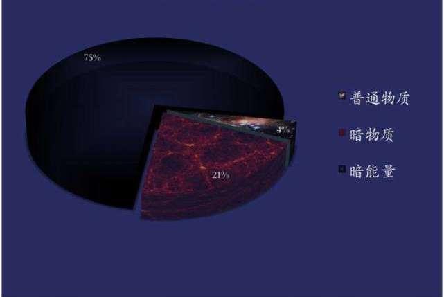 暗物质到底是什么?我们为什么看不到暗物质?