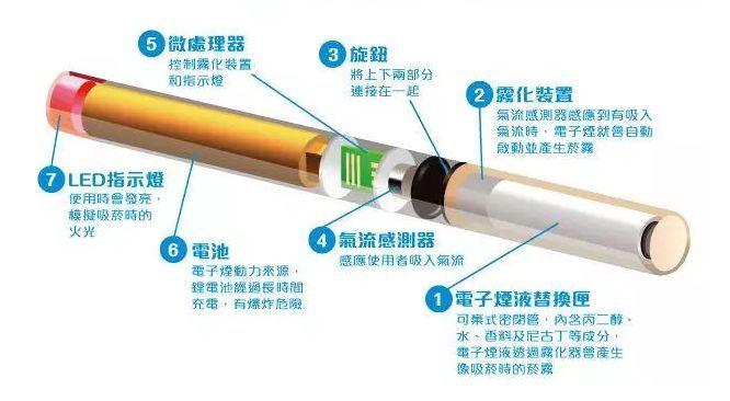 风口上的电子烟 会是下一个滴滴吗?