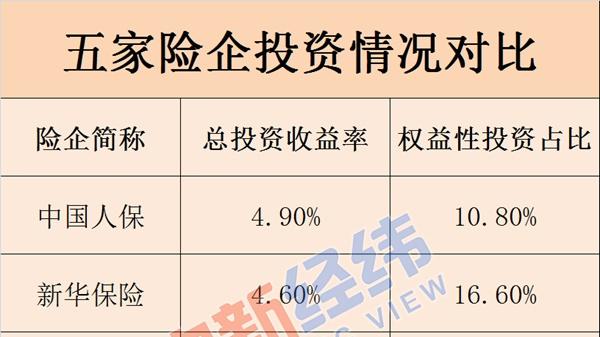 """不只中国人寿,A股这5家险企去年炒股都""""失手""""了!"""