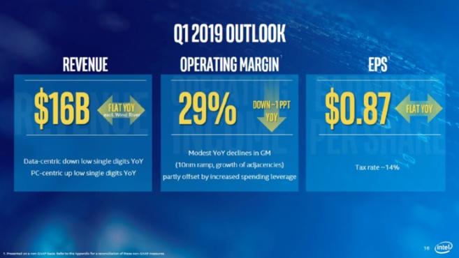 Intel 2018Q4财报公布:营收爆冷不及预期,股价应声下跌5.8%