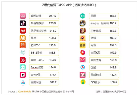 2,z世代偏爱泛娱乐app