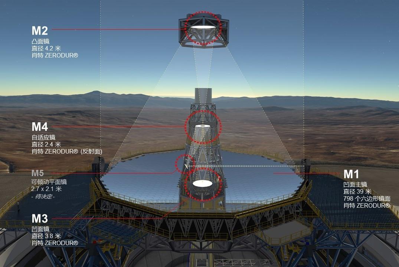 哈勃望远镜能看到134亿光年外,但却看不到比邻星上有无生物?
