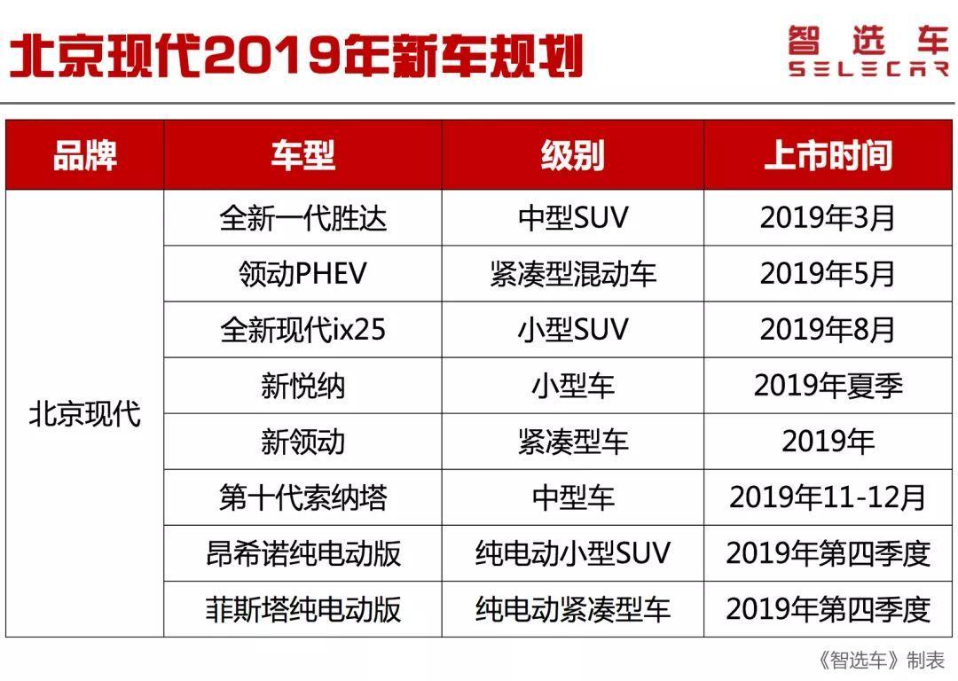 北京现代2019年新车规划曝光,有款电动车续航或达到470km
