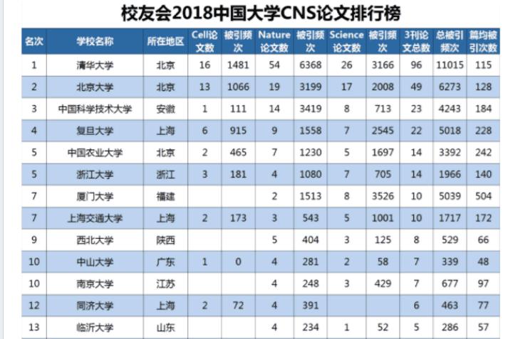 一份榜单足以让现在的山东大学脸红,代表山东的竟然是临沂大学