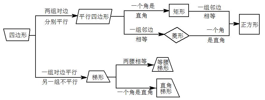 一,四边形有关的知识结构图