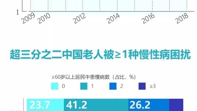 中国老人,3个里面有2个受慢性病困扰