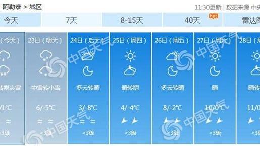 未来三天新疆北部仍有降雪 部分地区可达中到大雪
