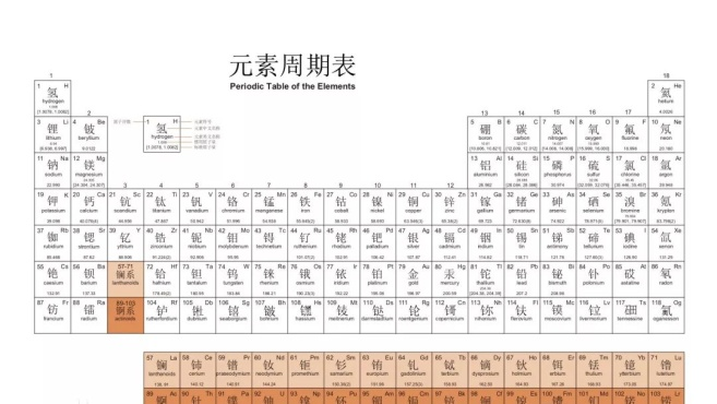 有人把明朝王爷的名字放一起,发现了一张元素周期表
