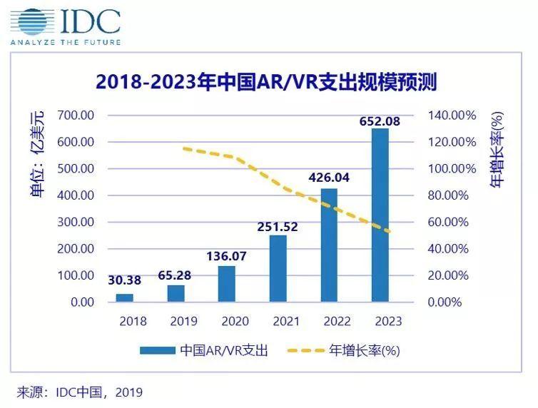 2023年中国AR/VR游戏市场将达95.9亿美元