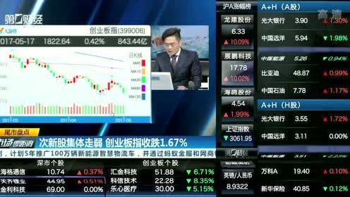 次新股集体走弱 创业板指跌逾1.6