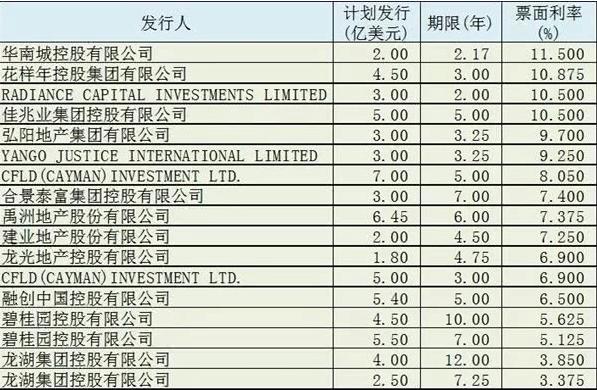 碧桂園、融創地產、佳兆業等扎堆發行海外債 利率最高已達10.5%
