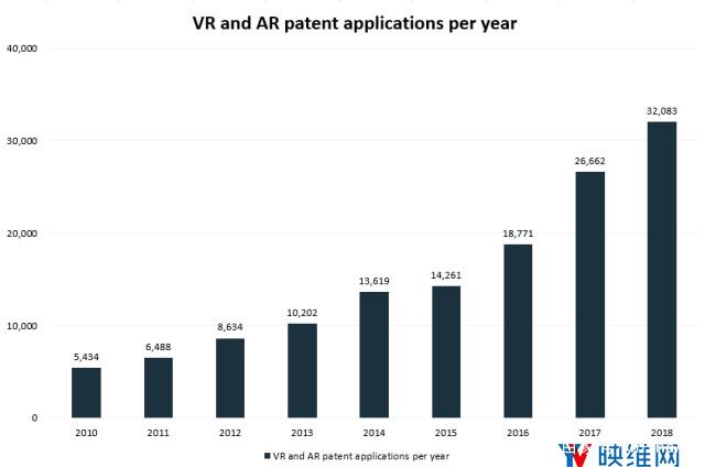 三年增长125%,2018年全球AR/VR专利申请超过32000份 AR资讯 第1张