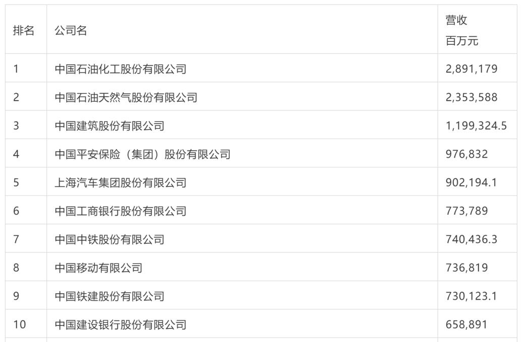 财富中国500强科技榜:腾讯最赚钱,美团亏损王,谁排名最高?