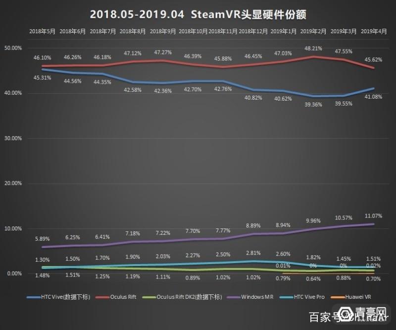 VR大数据:Rift份额连续下降,微软WMR占比超11% AR资讯 第4张