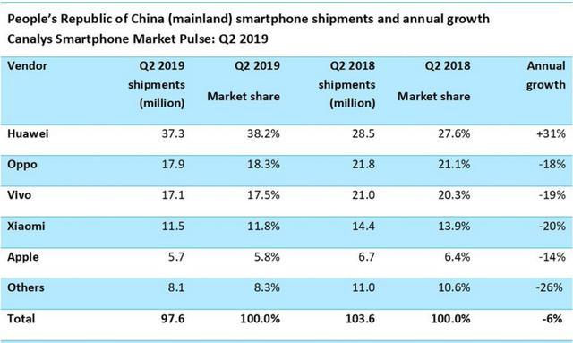 华为手机独霸中国市场,二季度份额超过38%!小米OV苹果都跌了