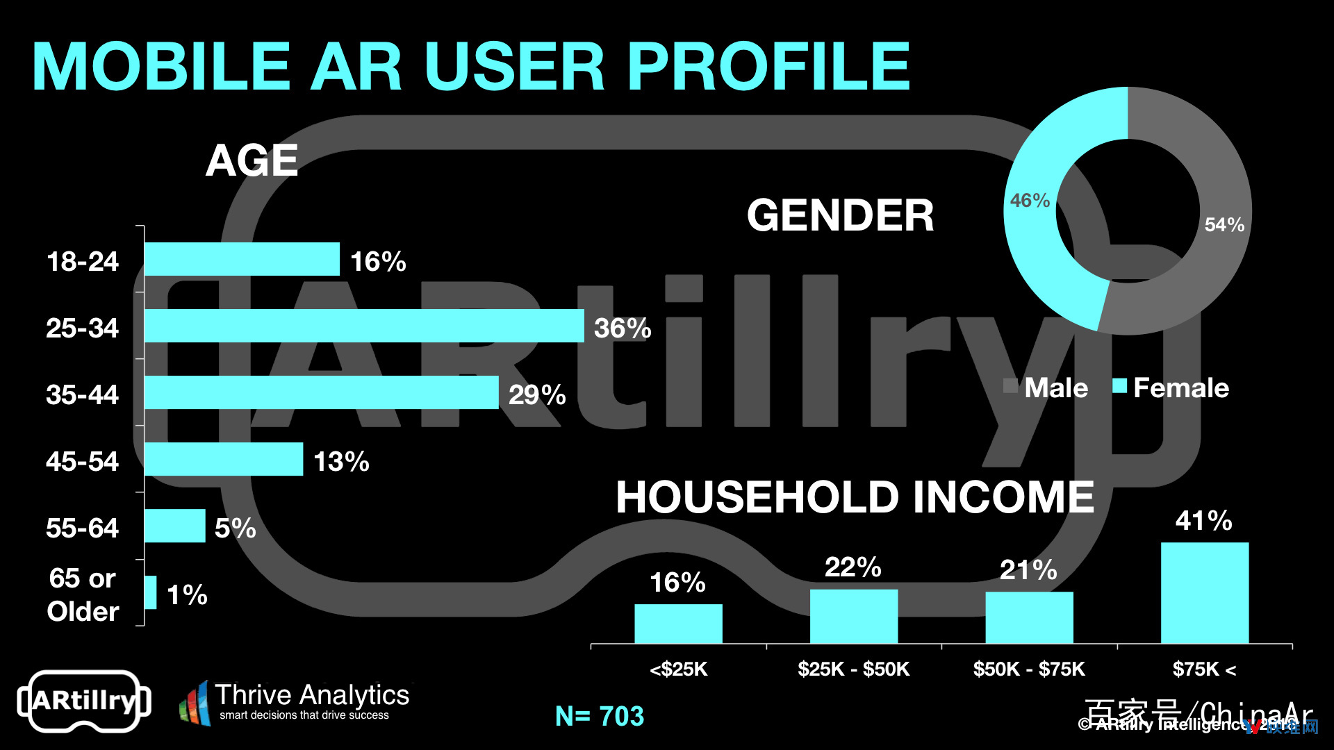 AR移动市场潜力巨大 68%美国成年人尚未体验 AR资讯 第3张