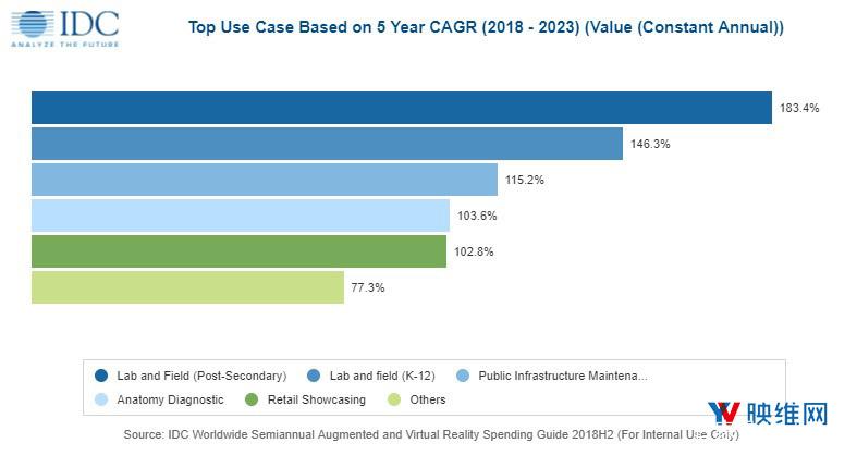 预计全球AR和VR产值到2023年将达1600亿美元 AR资讯