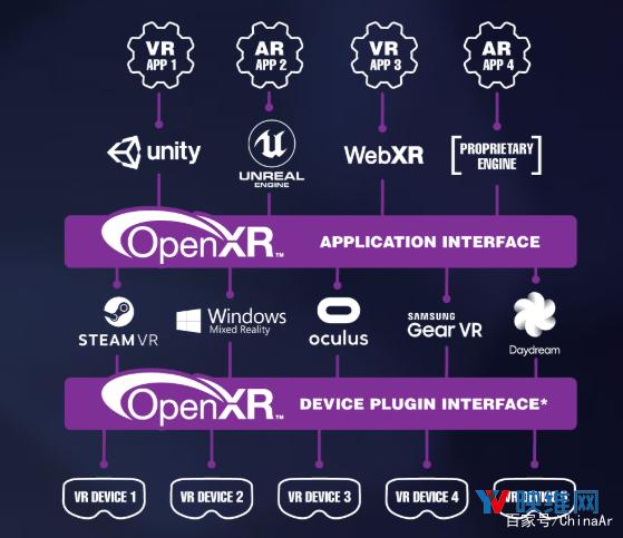 OpenXR1.0规范正式发布 要提升VR/AR访问速度