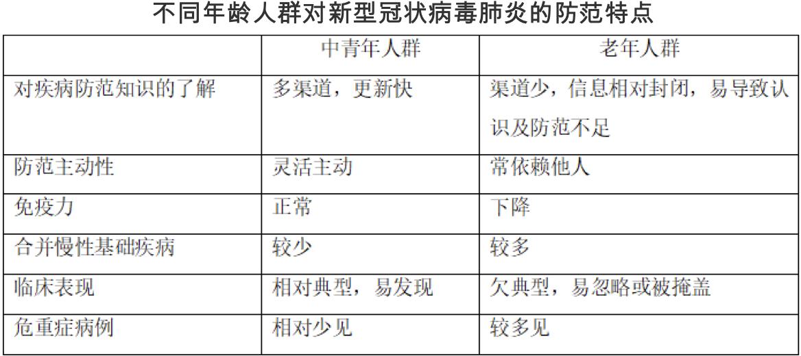 【推荐】速转给爸妈!钟南山团队发布老年人防范指南,从三方面提出建议