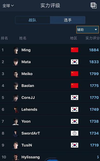 LOL最新实力排名出炉:RNG力压KT排第一 钻石打野皇帝杀进前五