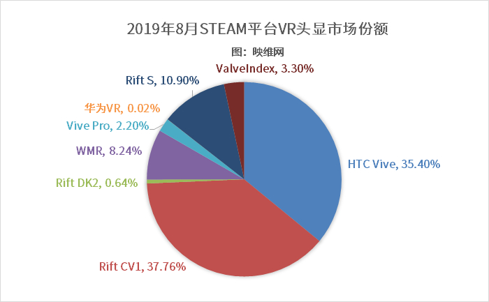 Steam 201908数据:Rift S头显份额突破10% AR资讯 第2张