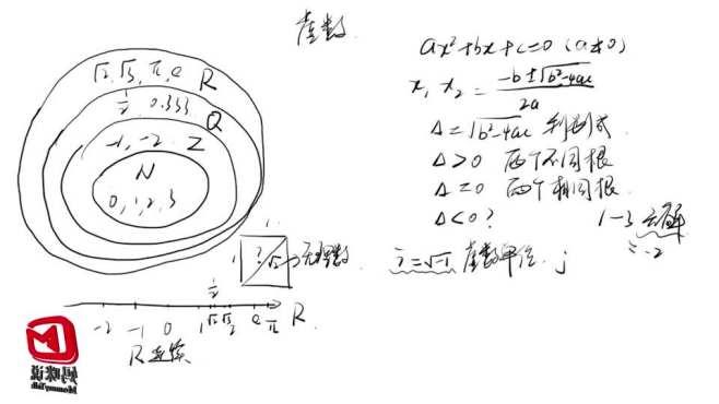 如何通俗的理解虚数和复数?虚数的几何意义又是啥?一次搞懂!
