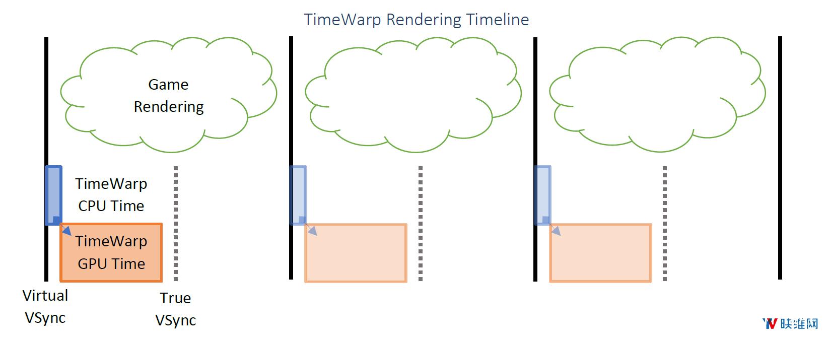Oculus详述『延迟』问题及对应『帧渲染』解决方案