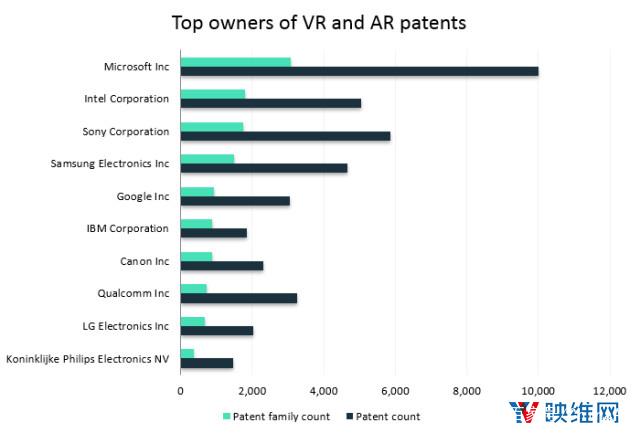 三年增长125%,2018年全球AR/VR专利申请超过32000份 AR资讯 第2张