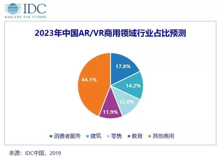 2023年中国AR/VR游戏市场将达95.9亿美元 AR资讯 第2张