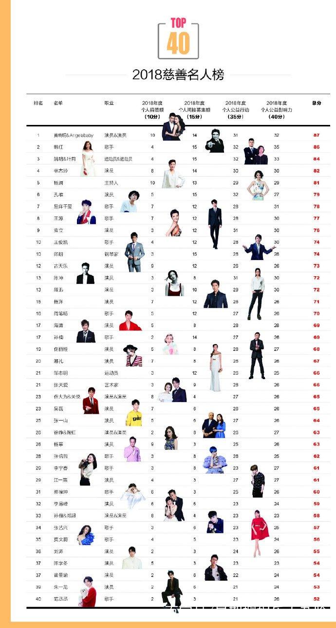 2018年慈善名人榜,古天乐第十二,韩红第二,榜首原来是TA