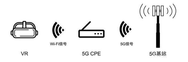 5G与VR/AR到底有没有关系呢?