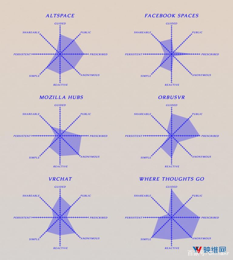 Within设计师:评估设计VR社交空间的八个维度 AR资讯 第2张