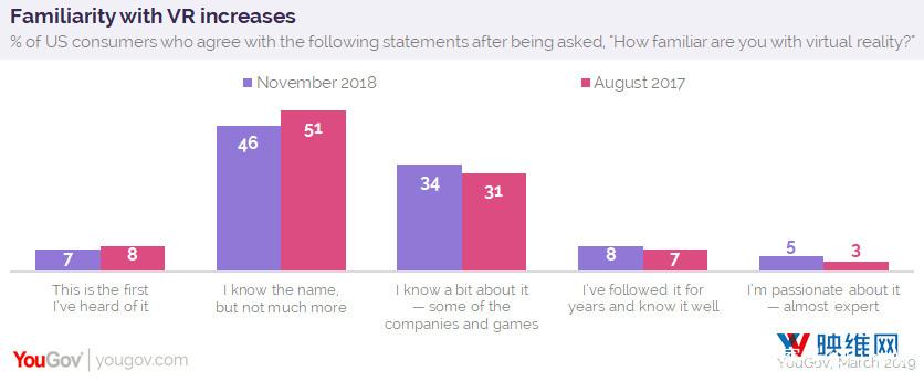 YouGov调查:11%美国成年人拥有VR硬件或软件 AR资讯 第2张