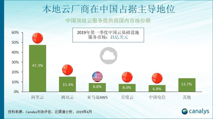 阿里独占中国云计算近半份额,腾讯第二,全球老大只能排第三