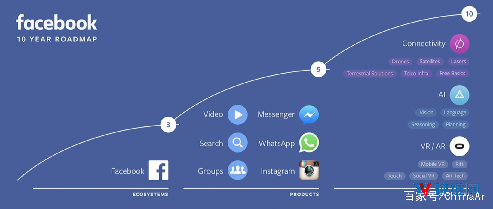 Facebook已做好未来五十年的AR/VR征途 AR资讯