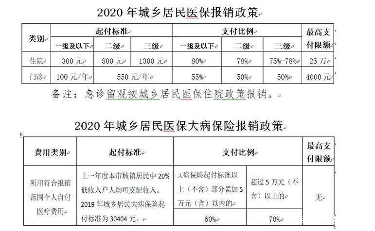 北京医保提到4000