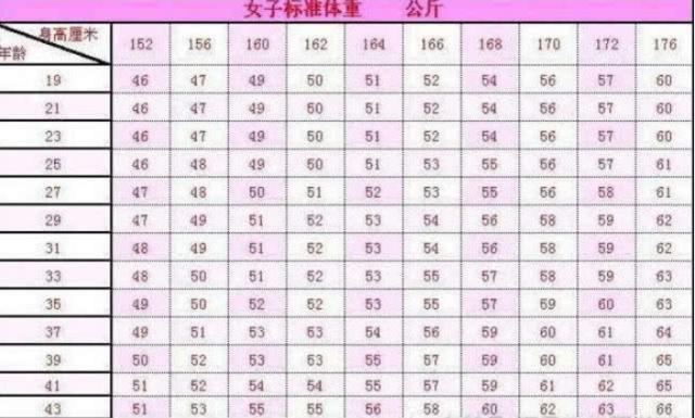 女性看过来:身高152-176标准体重表已公布,其实你用不着减肥