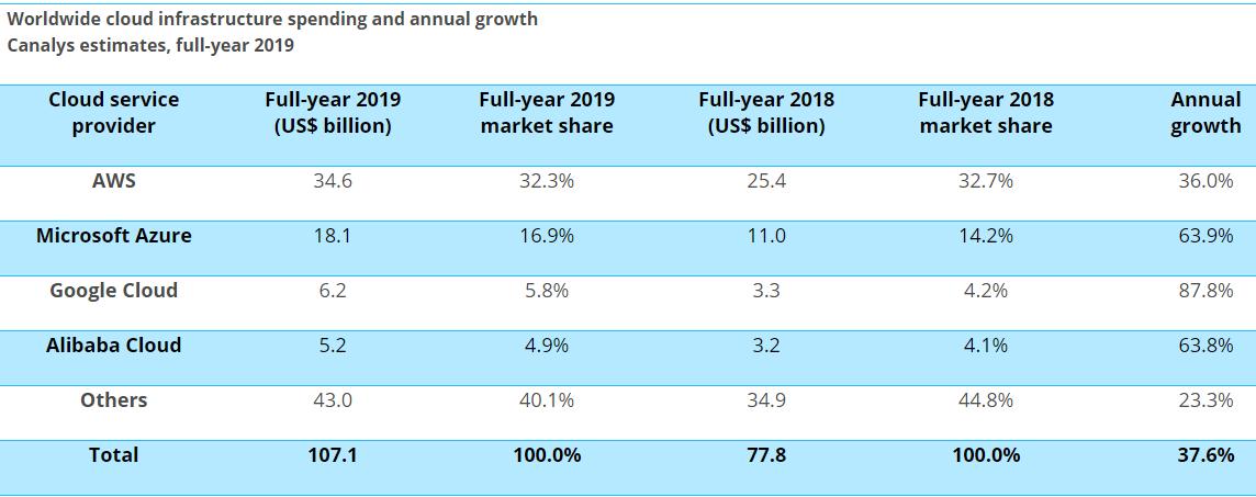 2019年全球云计算市场排名揭晓:谷歌第三阿里第四,第一名太强